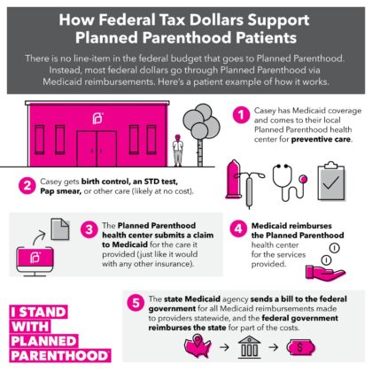 how planned parenthood works